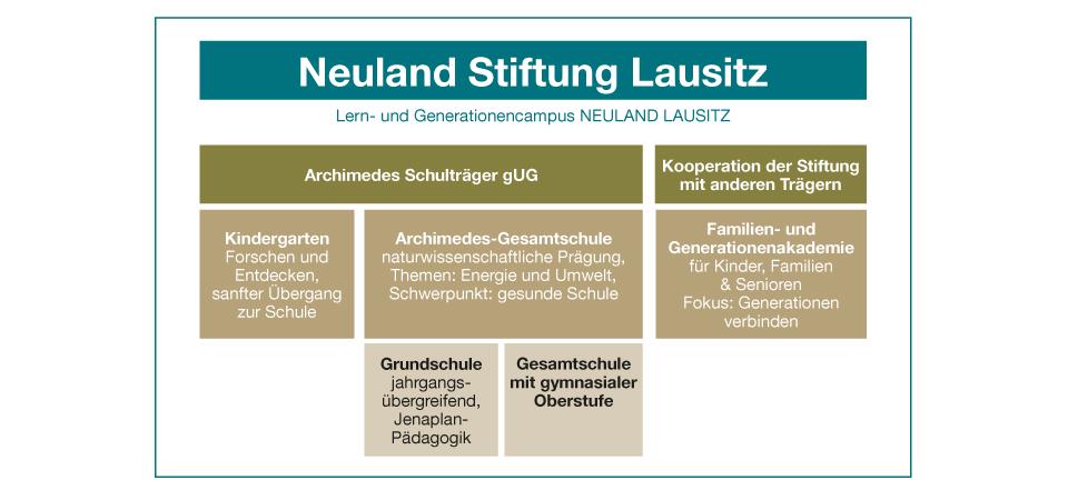 neuland_stiftung_struktur